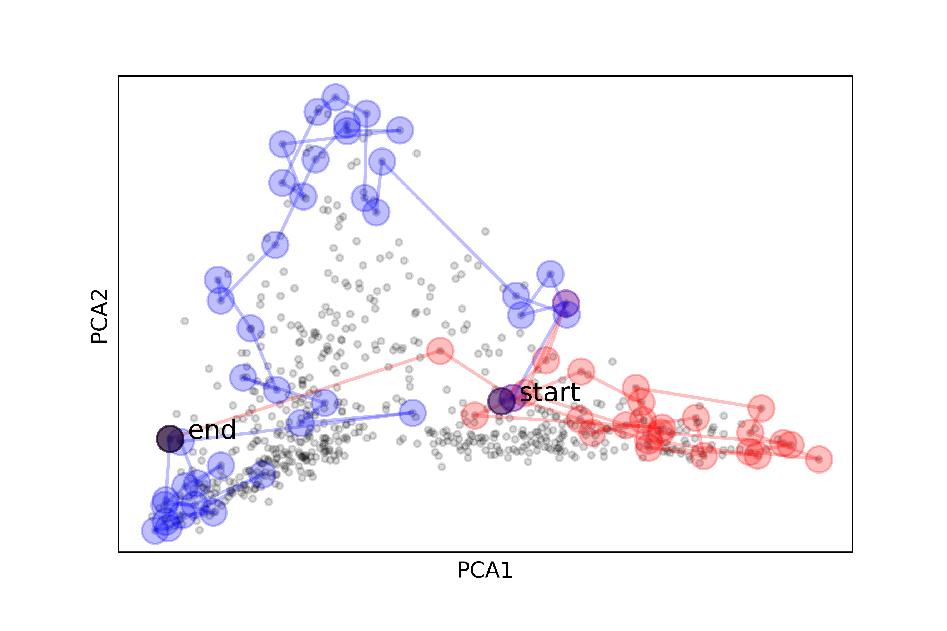 An example path jumps from a start to an end across many more terms than the previous path on the interdisciplinary scatter plot from above.