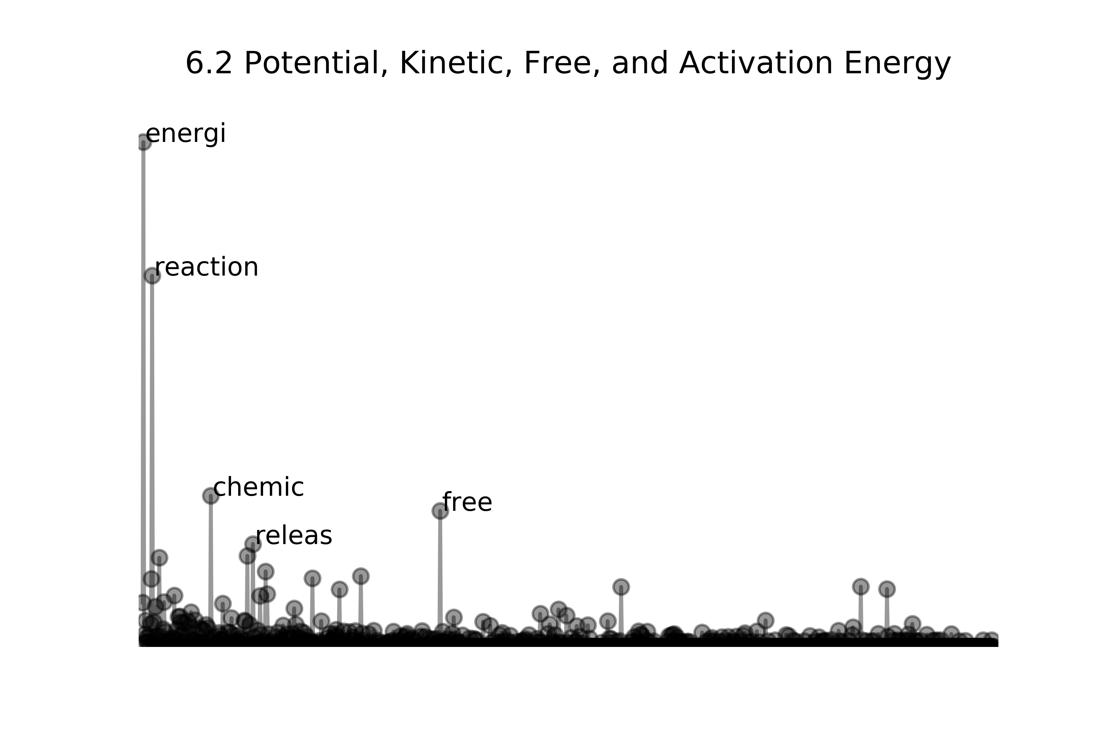 Sample CHEM section graph, showing 'energi' 'reaction' 'chemic' and 'free' as prominent.