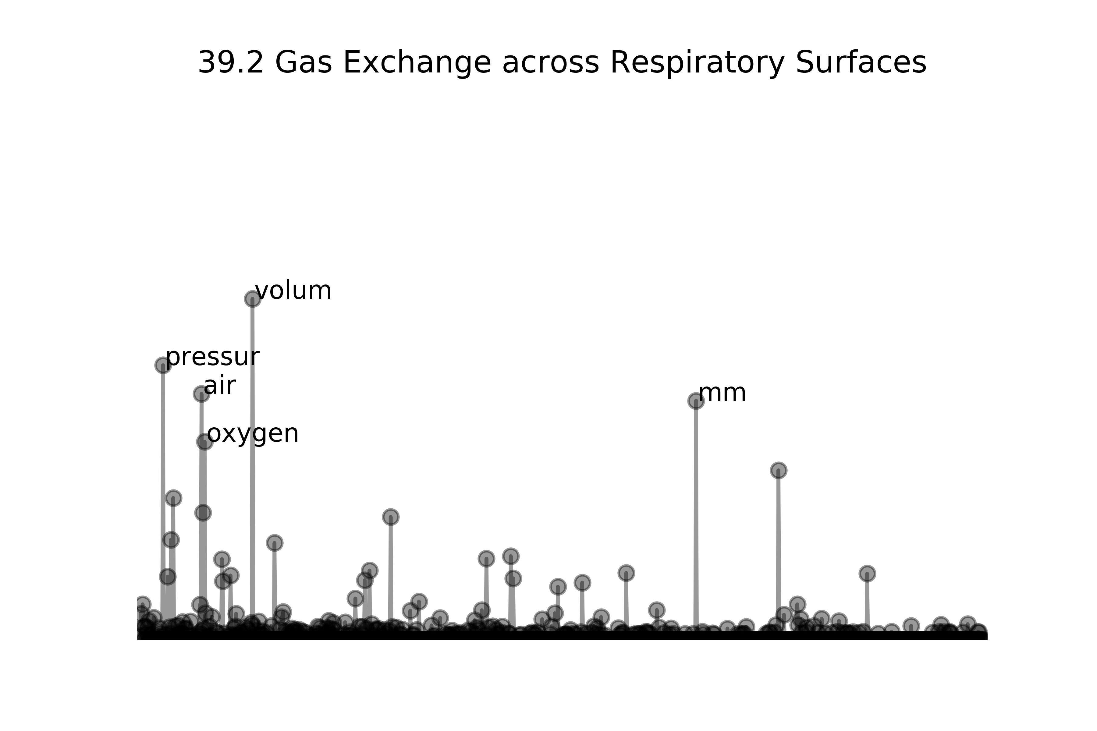 Sample BIOL section graph, showing 'volum' 'pressur' 'air' and 'oxygen' as prominent.