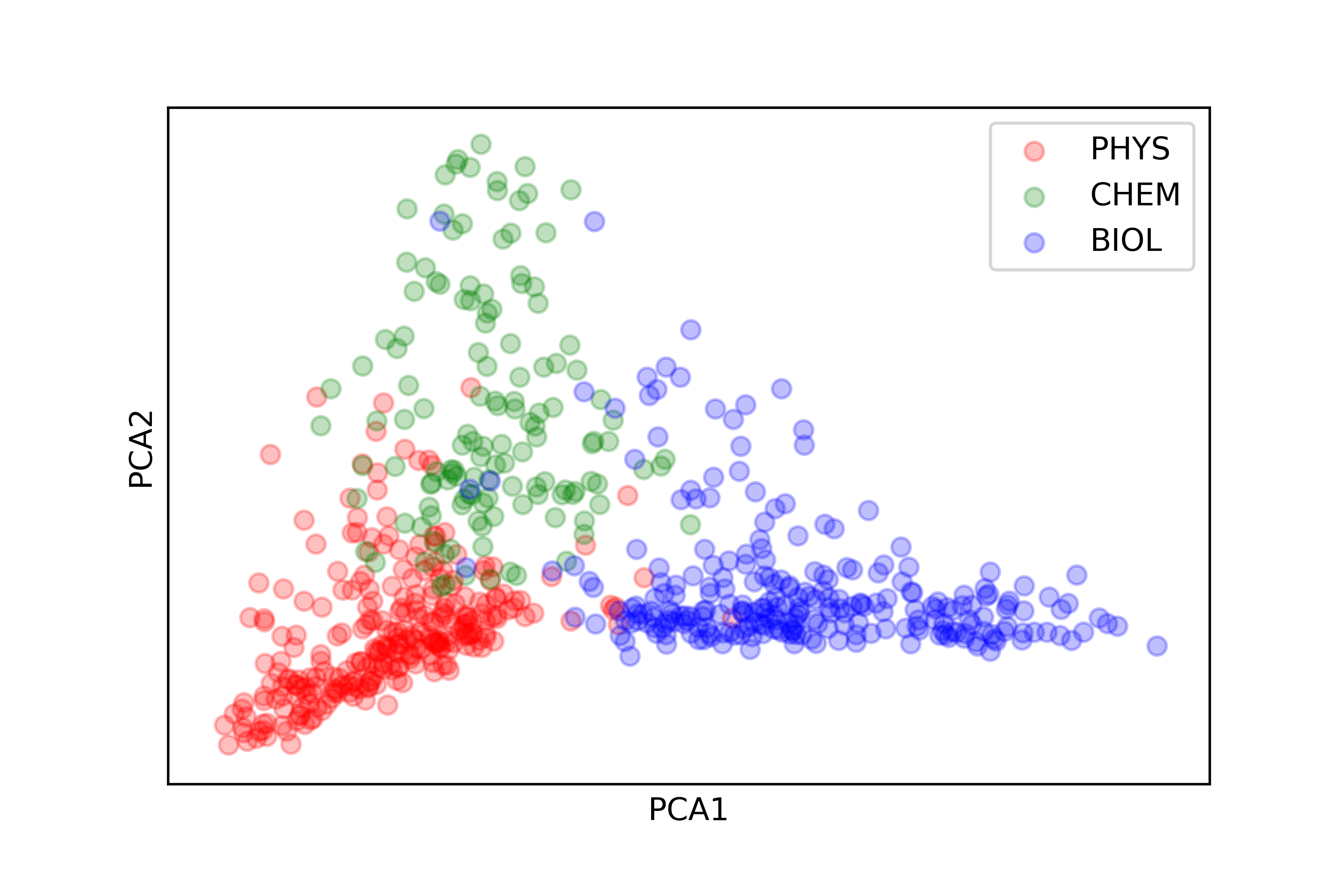 A scatter plot showing distribution of PHYS/CHEM/BIOL terms and their overlap.