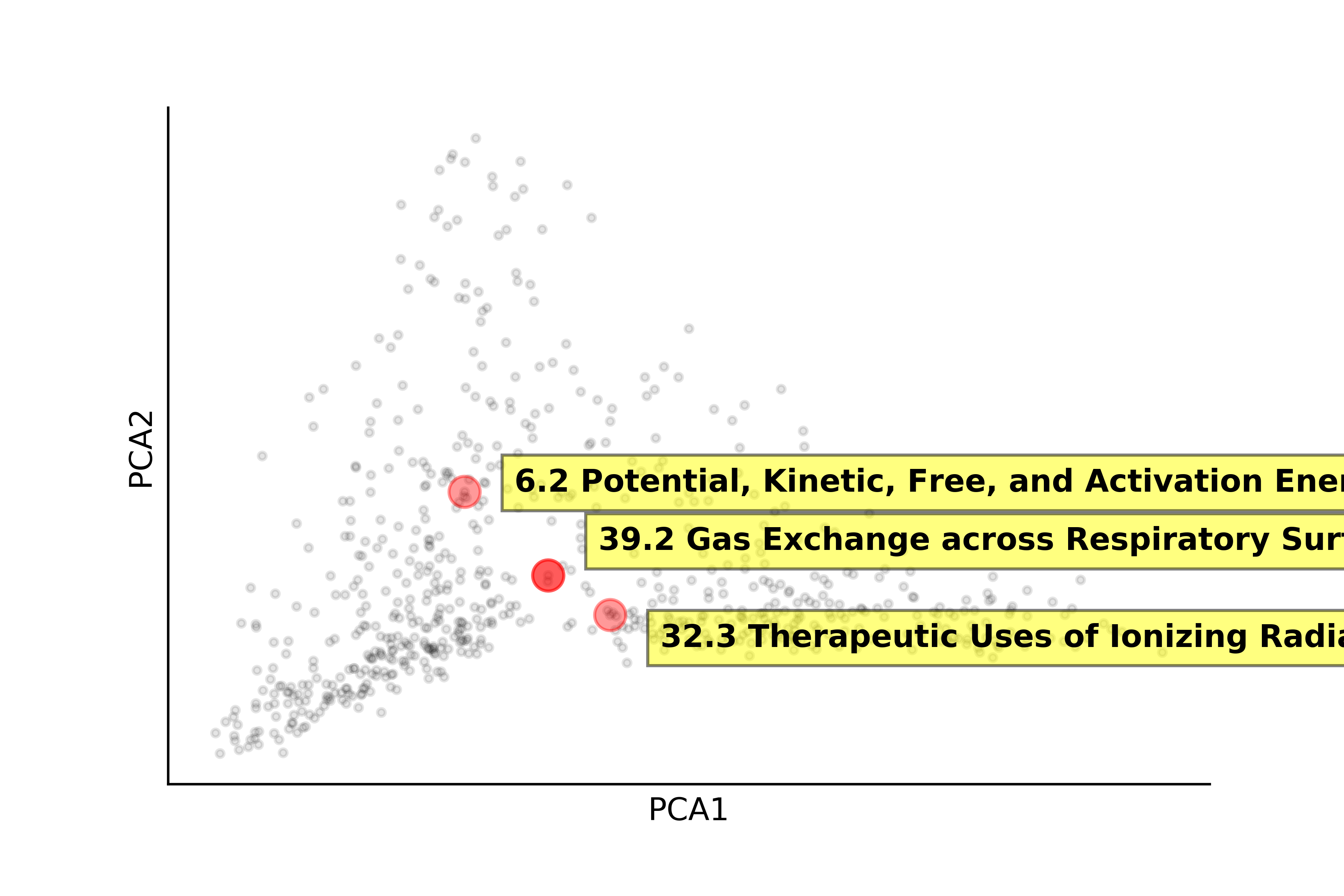 The above scatter plot, highlighting terms 'Potential' 'Gas Exchange' and 'Therapeutic Uses.