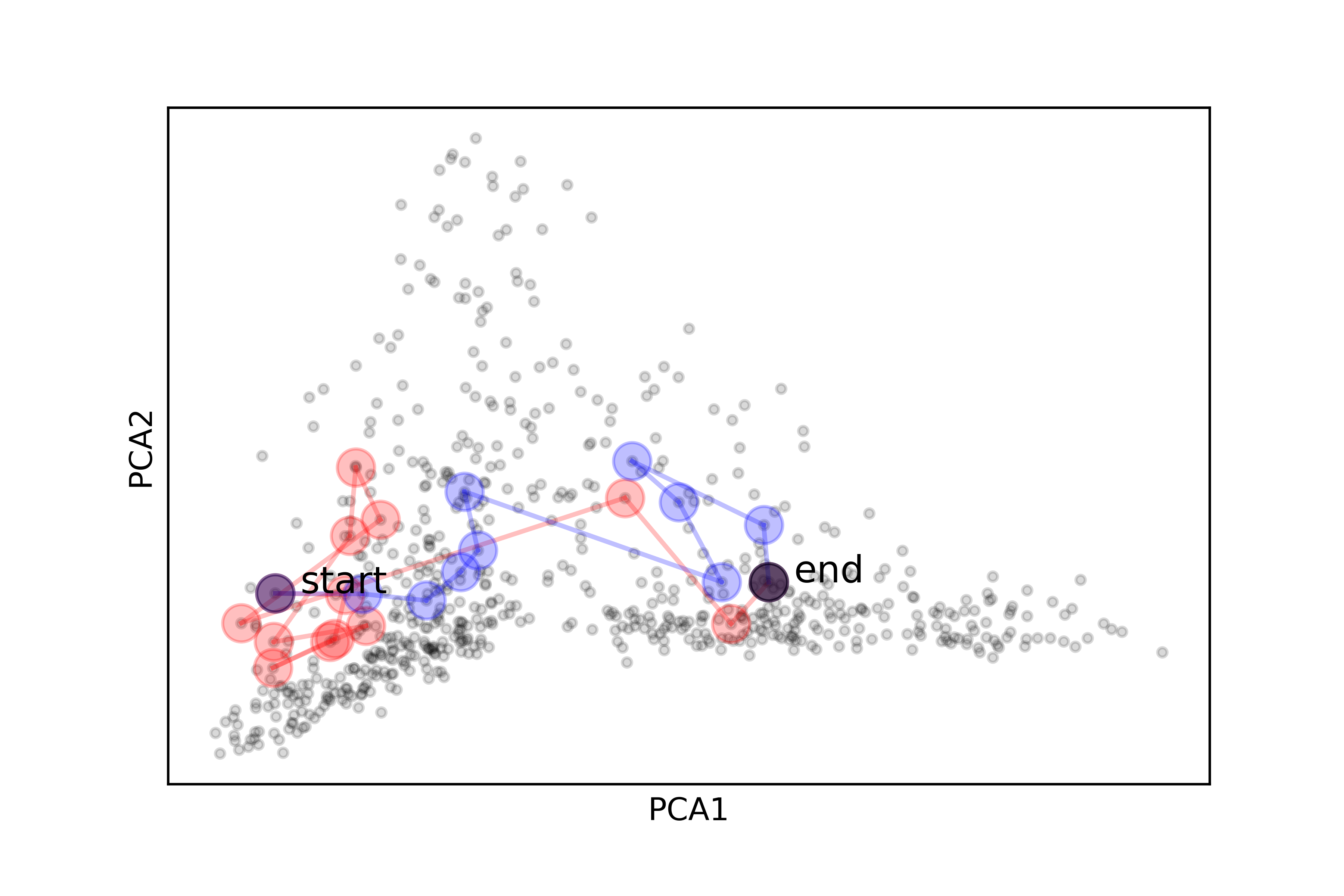 An example path jumps from a start to an end across several terms on the interdisciplinary scatter plot from above.