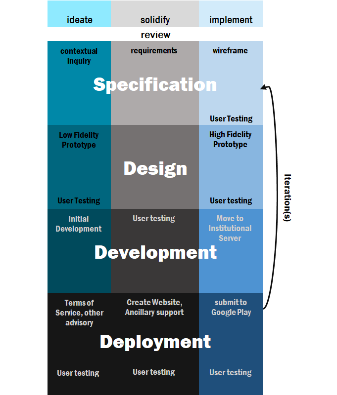 A diagram showing the development cycle with four components: specification, design, development, and deployment. Each component is further divided into ideate, solidify, and implement. The four components form one iteration of the cycle.