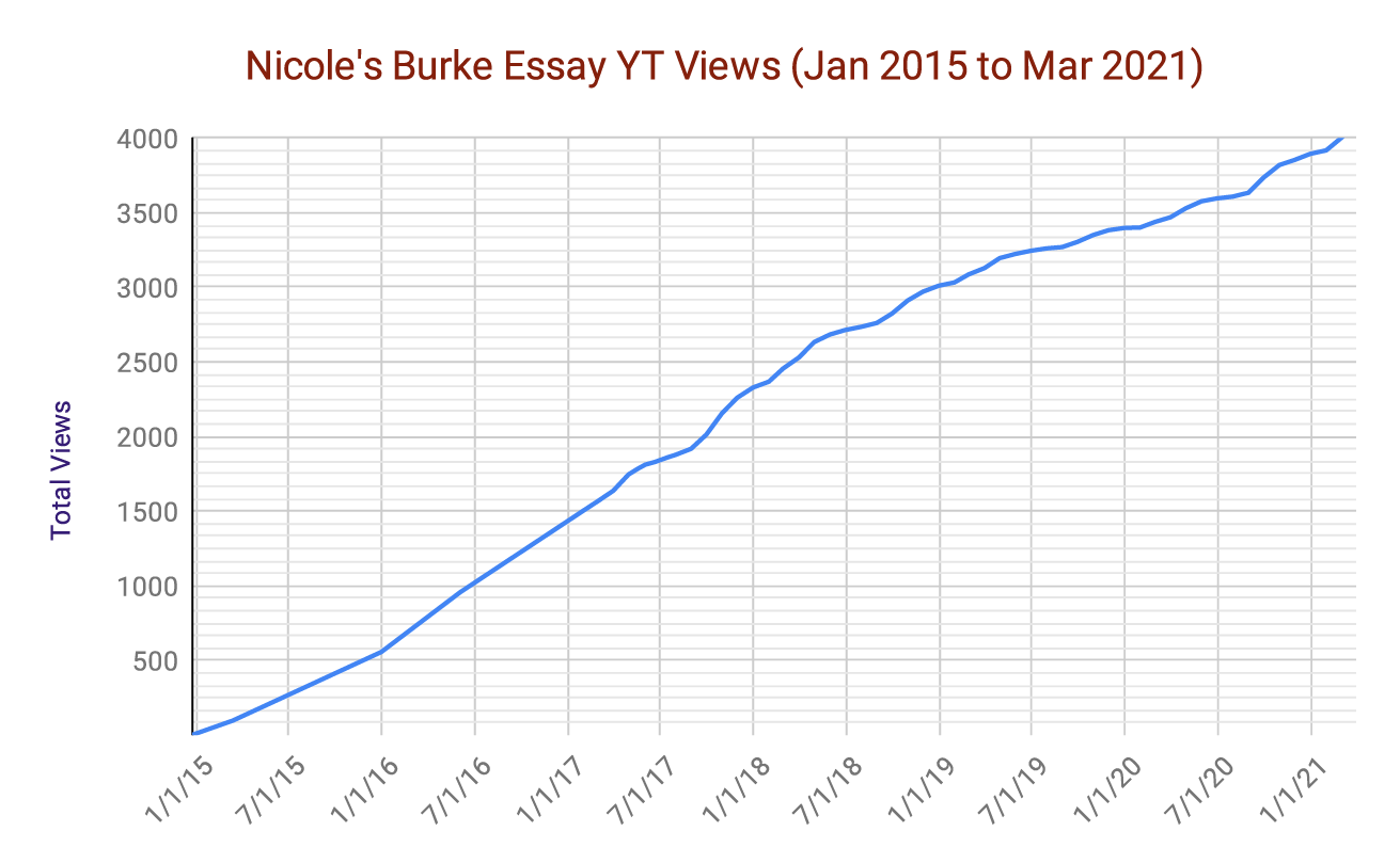 This line graph shows Nicole's movie essay views started at 0 in January 2015 and have steadily climbed to 3,500 views in July 2020.