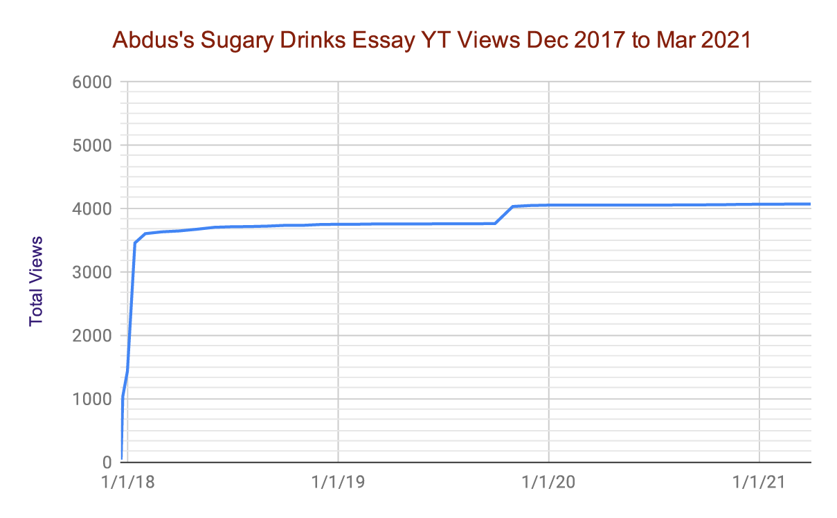 This line graph shows Abdus's movie essay views started at 0 in January 2018 and made a sharp increase to approximately 3,500 within a month. After that initial jump, the line flattens out and stays around 4,000 views up until July 2020.