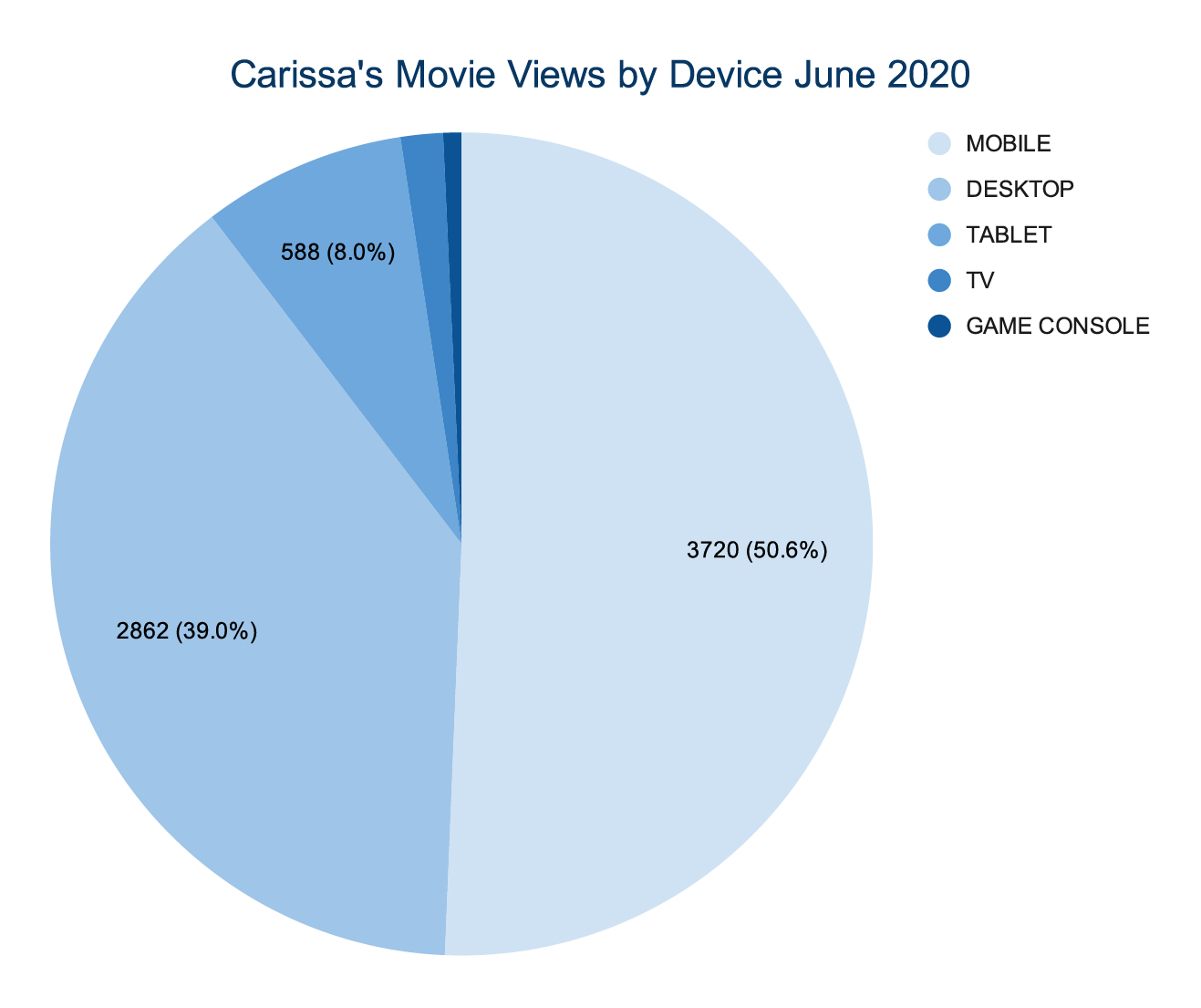 This pie chart breaks down what device the total 7,345 viewers were using. 3720 were from mobile devices, 2862 were from desktops, 588 were from tablets, 122 were from TVs and 53 were from game consoles.