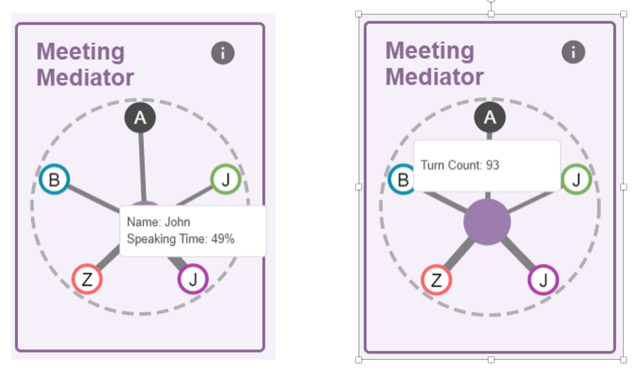 """Figure 2: The Riff Meeting Mediator, with hover information """"Name"""", """"Speaking Time"""" and """"Turn Count"""" shown."""