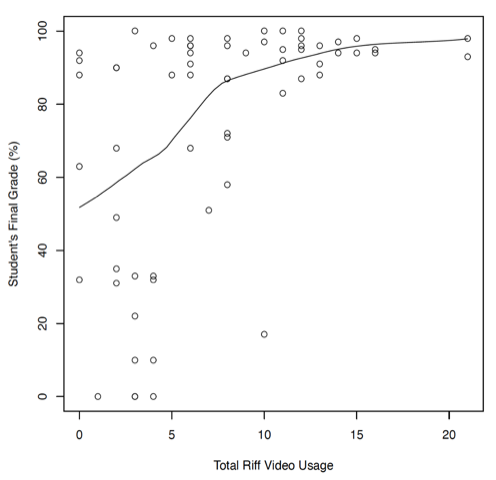Figure 6: A scatter plot showing the relationship between the students' total Riff video usage and final grade. There is a regression line included showing a positive relationship between the two variables.