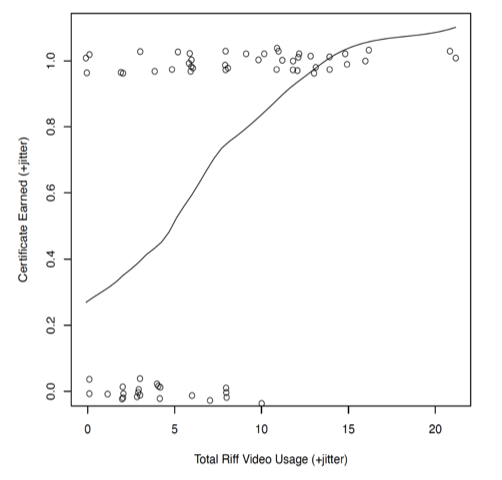 Figure 7: A scatter plot showing the relationship between the students' total Riff video usage and whether the student received a certificate for the course. There is a regression line included showing a positive relationship between the two variables.