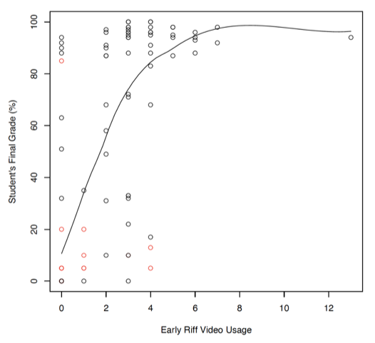 Figure 8: A scatter plot showing the relationship between the students' early Riff video usage and final grade. There is a regression line included showing a positive relationship between the two variables.