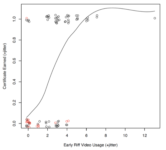 Figure 9: A scatter plot showing the relationship between the students' early Riff video usage and whether the student received a certificate for the course. There is a regression line included showing a positive relationship between the two variables.